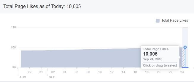 Mulțumim – Am depășit borna 10.000 like-uri pe pagina de Facebook!